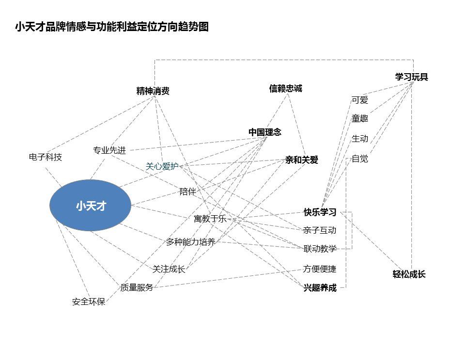 杭州营销策划,营销核心点