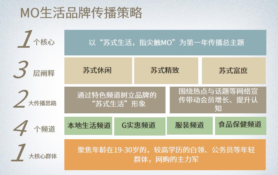 移动电商新濠天地网站登入创建(图3)