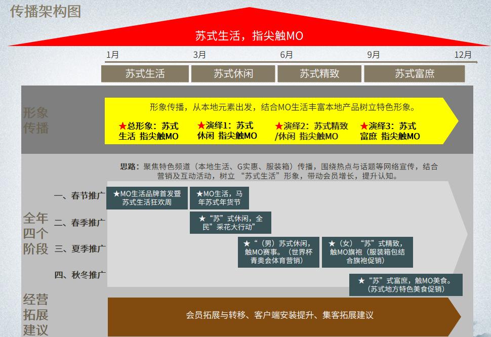 移动电商新濠天地网站登入创建(图4)