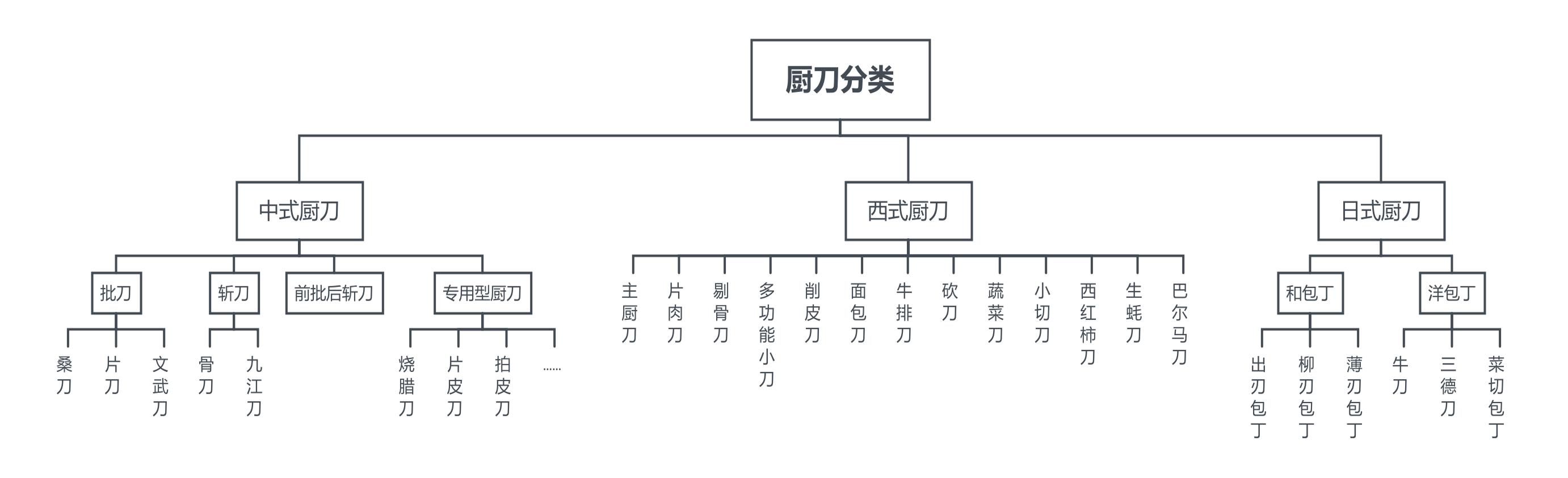 金辉厨刀的新濠天地网站登入创建(图3)