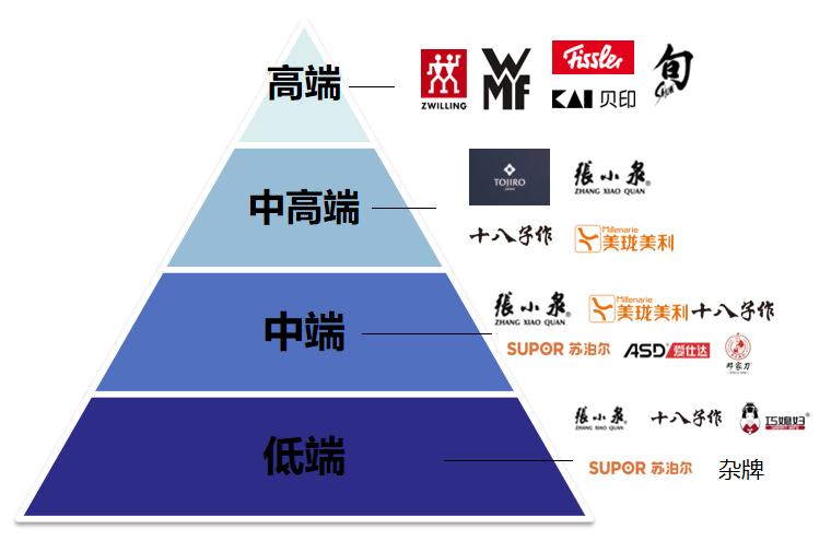 金辉厨刀的新濠天地网站登入创建(图13)