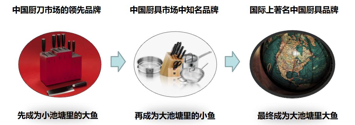 金辉厨刀的新濠天地网站登入创建(图14)